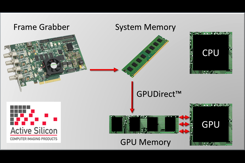 Our frame grabbers are compatible with GPUDirect for Video from NVIDIA to ensure optimised GPU processing.