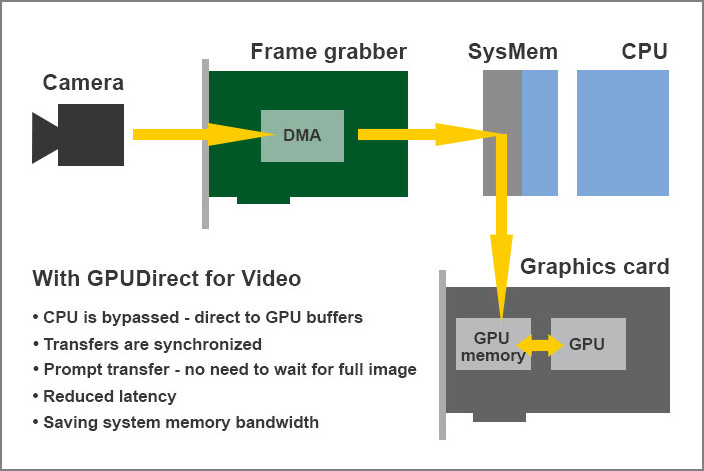RESOURCES-GPU-solutions-with-GPUDirect-for-video-700px-frame3