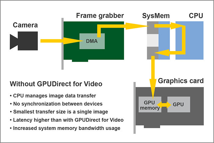 GPU Solutions | Active Silicon resources GPU Processing